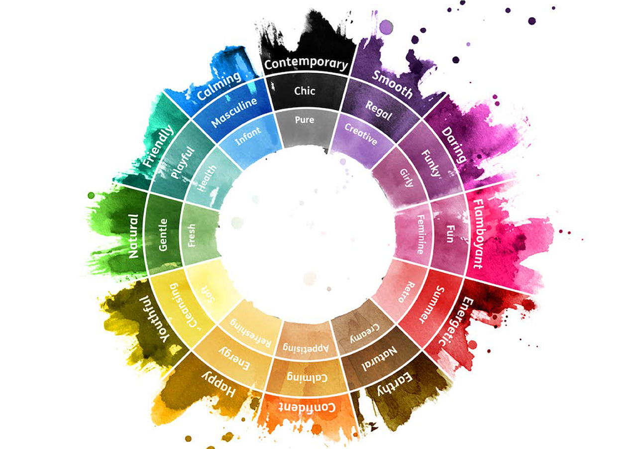 Colour wheel and associated emotions